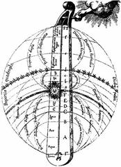 Robert Fludd's Celestial Monochord, 1618